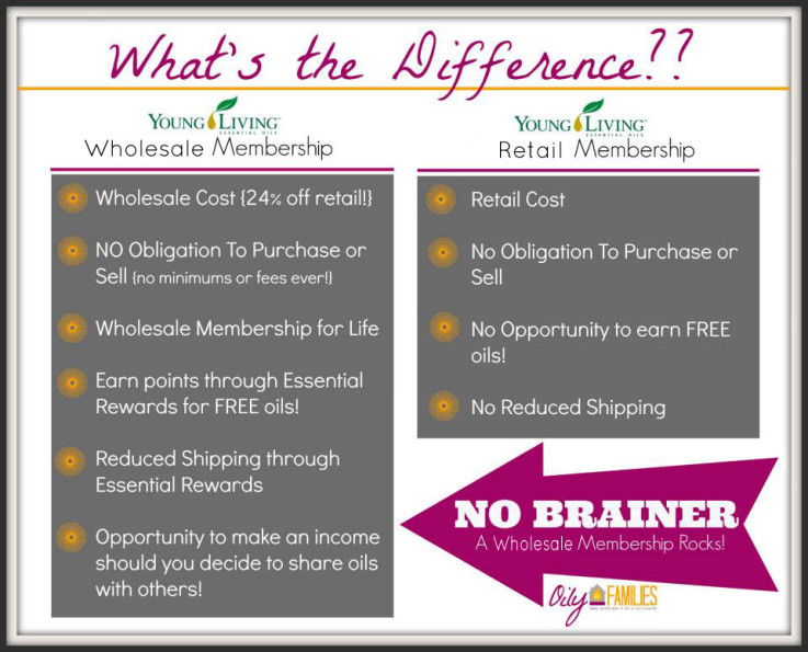 Wholesale vs Retail Young Living Oily Families